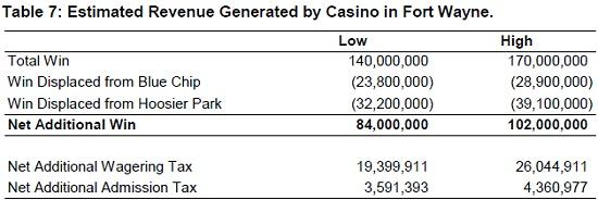 Table 7: Estimated Revenue Generated by Casino in Fort Wayne.