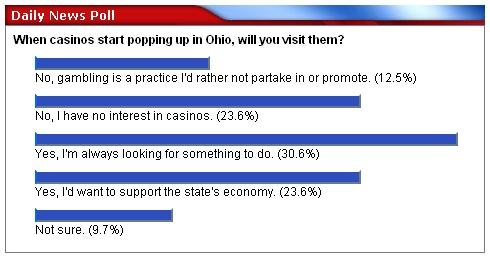 Screen capture of WYTV's Daily News Poll.