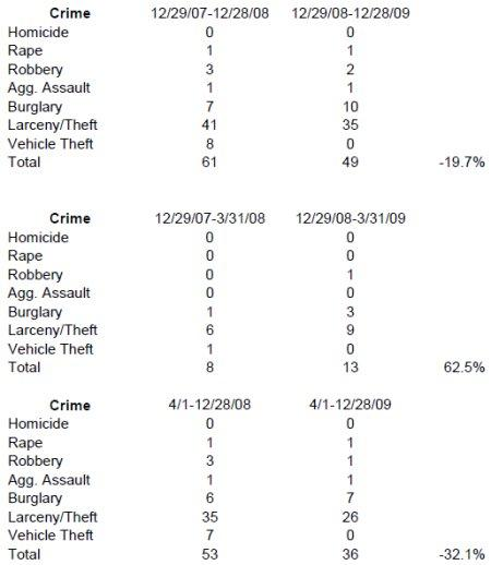 Crime Stats from the press release.