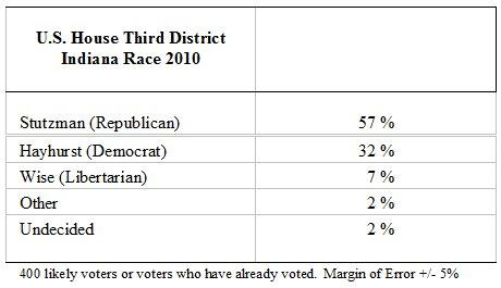 Indiana 3rd Congressional District poll results.  Courtesy image.