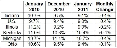 January unemployment figures.