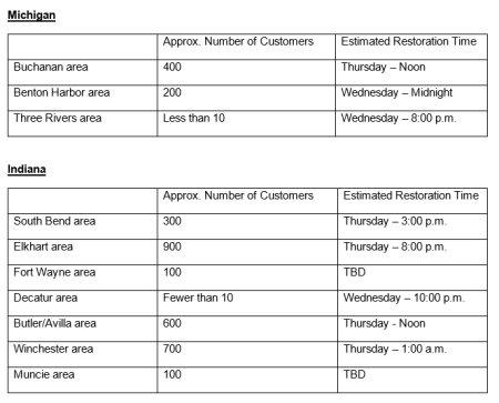 I & M Power outage update